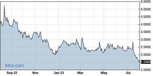 CVM 1-Year Chart