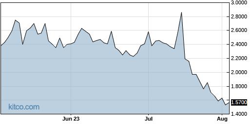 CVM 3-Month Chart
