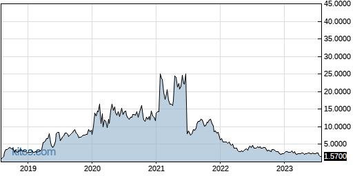 CVM 5-Year Chart