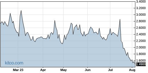 CVM 6-Month Chart