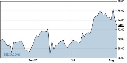 CVS 3-Month Chart