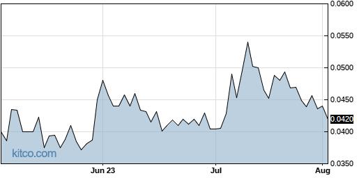 CVSI 3-Month Chart