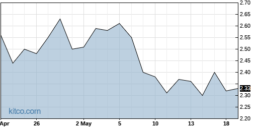 CVU 3-Month Chart