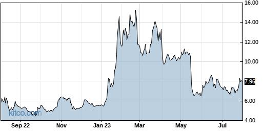 CVV 1-Year Chart