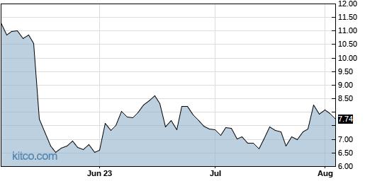 CVV 3-Month Chart