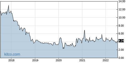 CVV 5-Year Chart