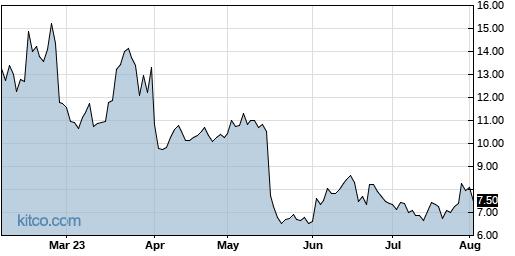 CVV 6-Month Chart