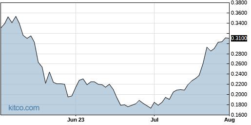CWBHF 3-Month Chart