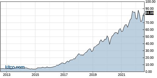 CWST 10-Year Chart