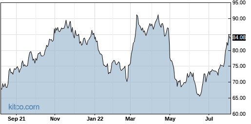 CWST 1-Year Chart