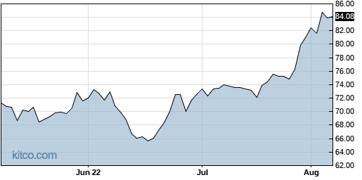 CWST 3-Month Chart