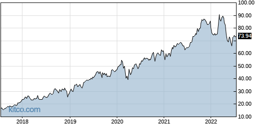 CWST 5-Year Chart