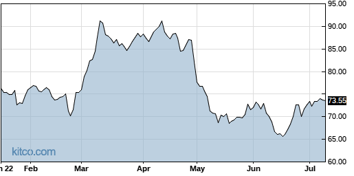 CWST 6-Month Chart