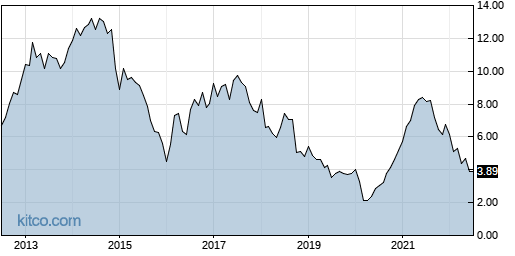CX 10-Year Chart