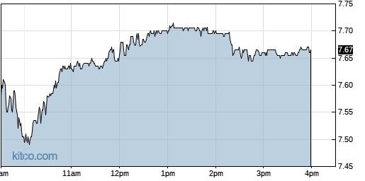 CX 1-Day Chart