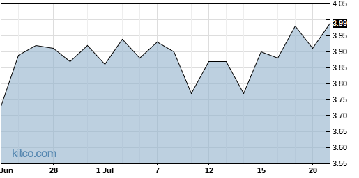 CX 1-Month Chart