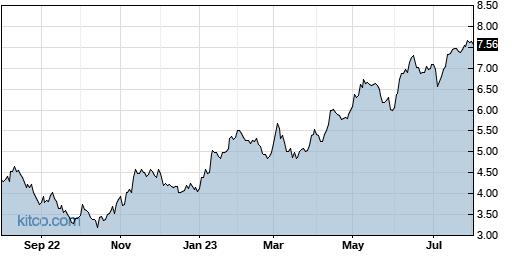 CX 1-Year Chart