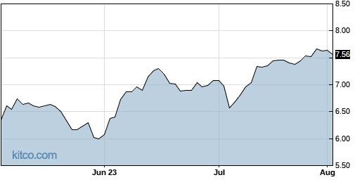 CX 3-Month Chart
