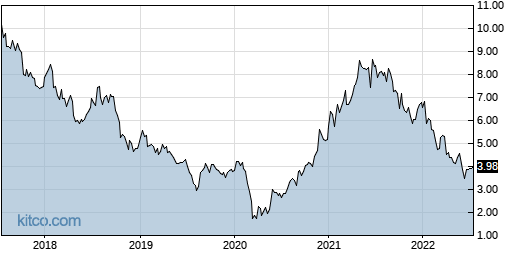 CX 5-Year Chart