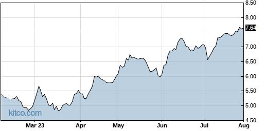 CX 6-Month Chart