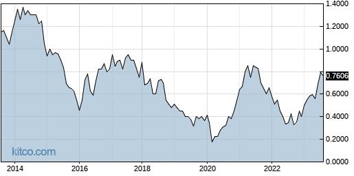 CXMSF 10-Year Chart