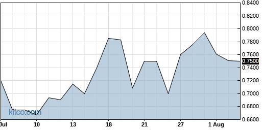 CXMSF 1-Month Chart