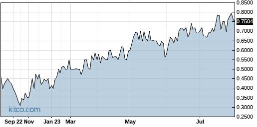 CXMSF 1-Year Chart