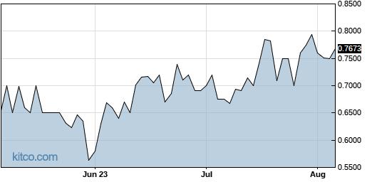 CXMSF 3-Month Chart