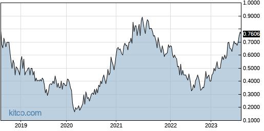 CXMSF 5-Year Chart