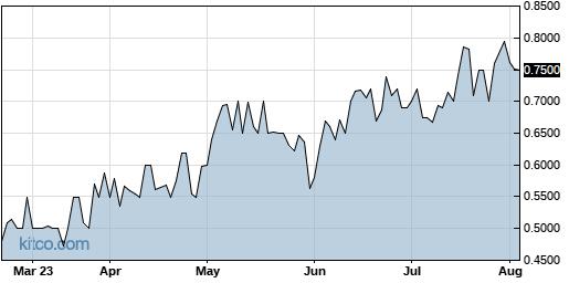 CXMSF 6-Month Chart