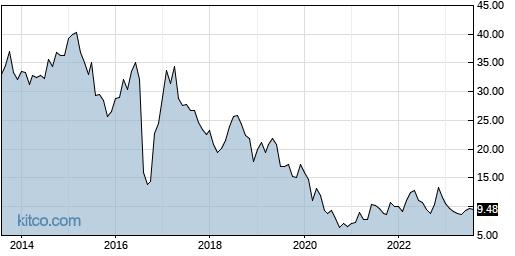 CXW 10-Year Chart