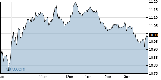 CXW 1-Day Chart