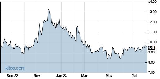 CXW 1-Year Chart