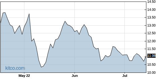 CXW 3-Month Chart