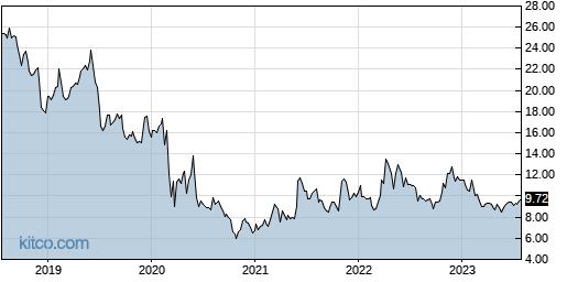CXW 5-Year Chart