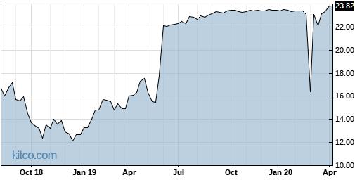 CY 5-Year Chart