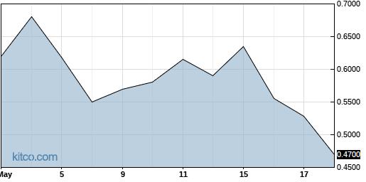 CYAD 3-Month Chart