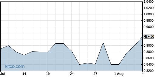 CYAN 1-Month Chart