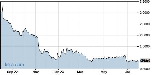 CYAN 1-Year Chart
