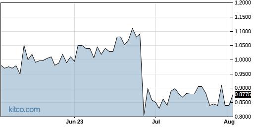 CYAN 3-Month Chart