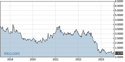 CYAN 5-Year Chart