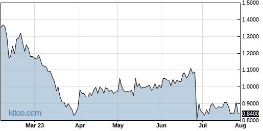 CYAN 6-Month Chart