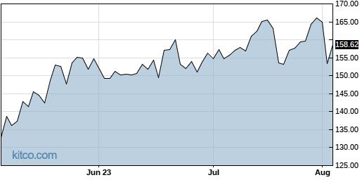 CYBR 3-Month Chart