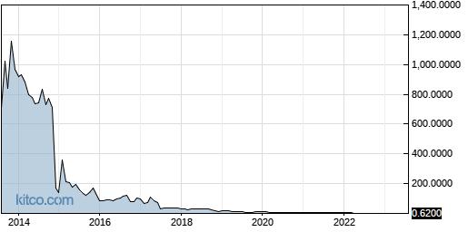 CYCC 10-Year Chart