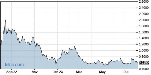 CYCC 1-Year Chart