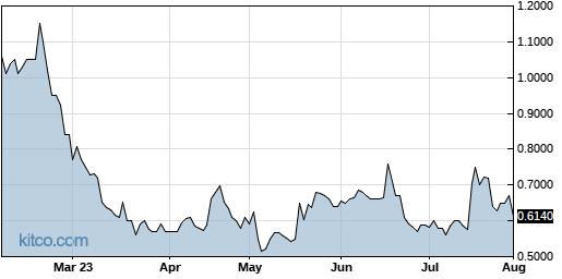 CYCC 6-Month Chart