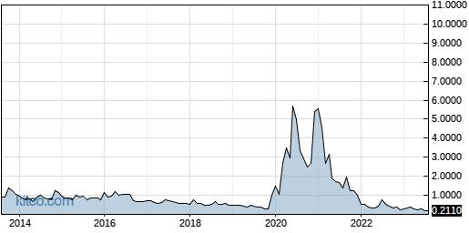 CYDY 10-Year Chart