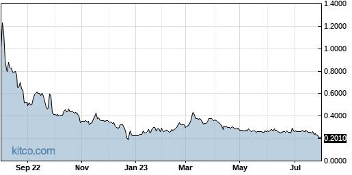 CYDY 1-Year Chart
