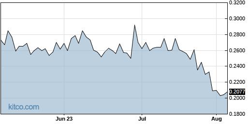 CYDY 3-Month Chart