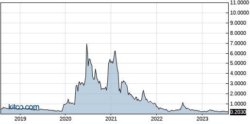 CYDY 5-Year Chart